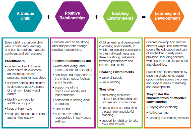 underpinning principles in early years The underpinning principles of the nursery philosophy are influenced from nationally and internationally recognised best practice we have taken the elements that we believe work best for children and families from across the world.
