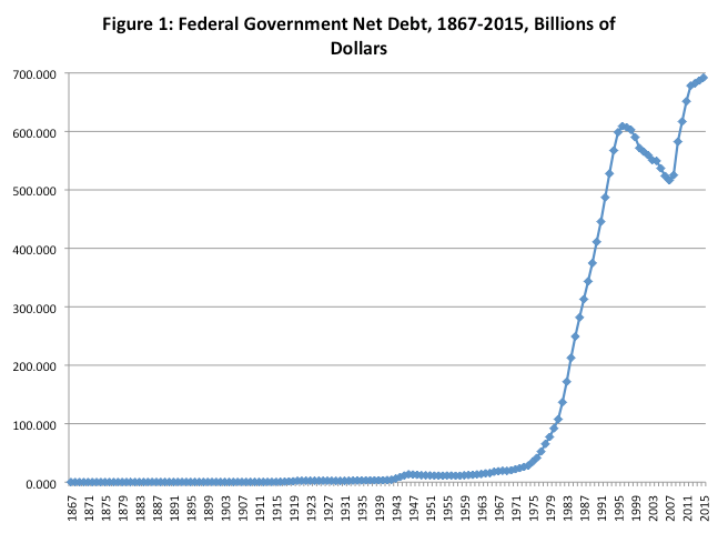 https://www.fraserinstitute.org/blogs/a-really-quick-history-of-canada-s-federal-debt