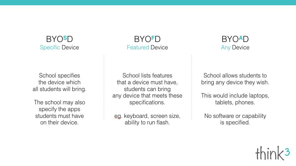 BYOD Models
