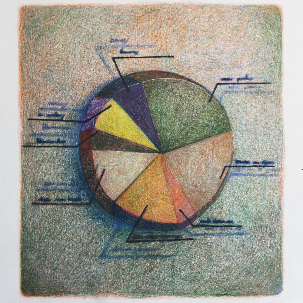 Pie Chart II
