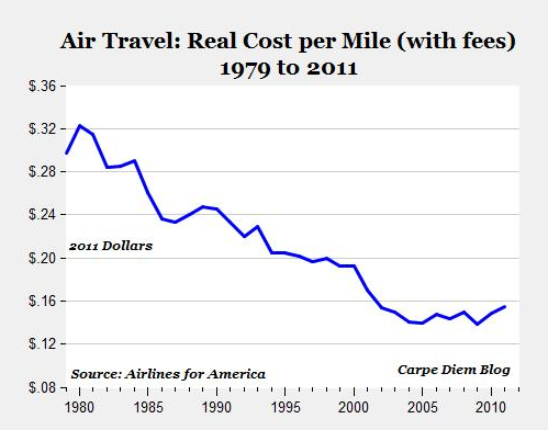 Graph: Airlines for America via The Atlantic