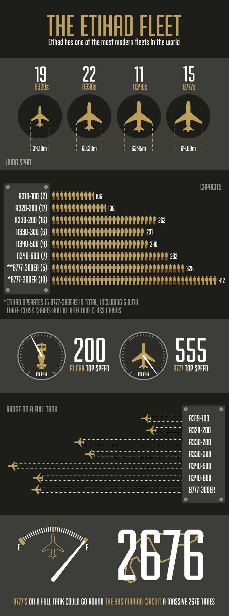 Infograph: Etihad.com