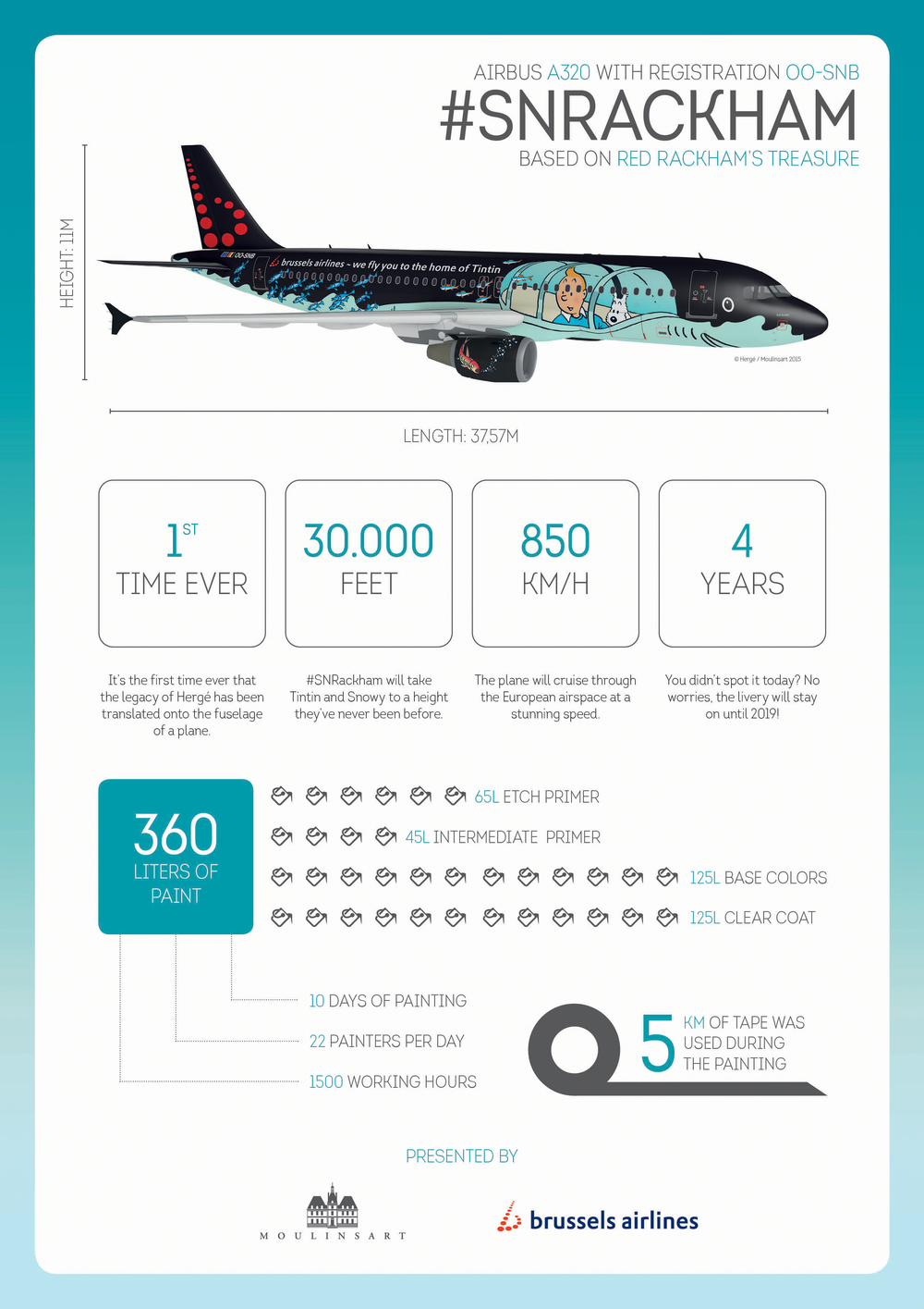 Some facts and figures about Brussels Airlines Tintin #SNRackham Airbus A320