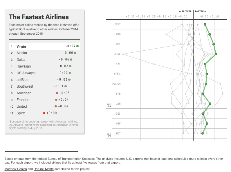 fastest airlines