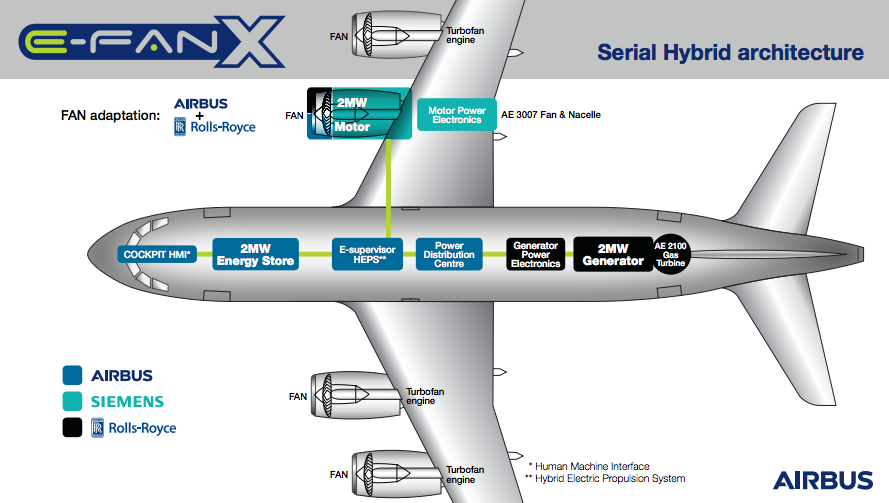 More On Electric Aircraft  Airbus E