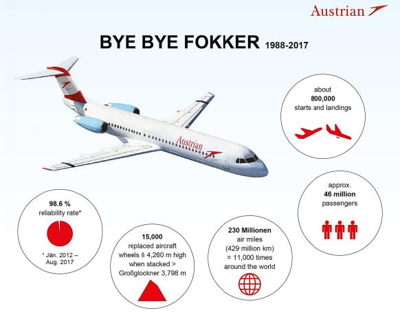Austrian Fokker last flight.png