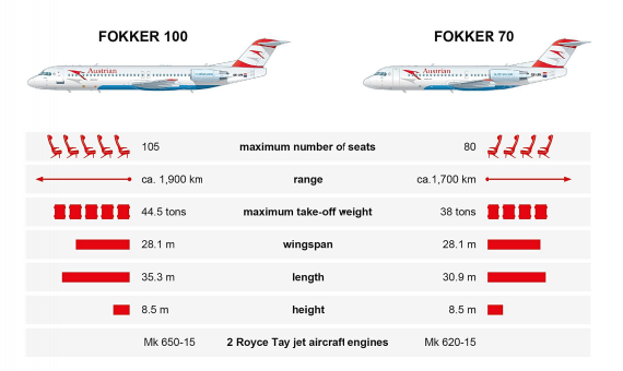 Infograph: Austrian Airlines – APA