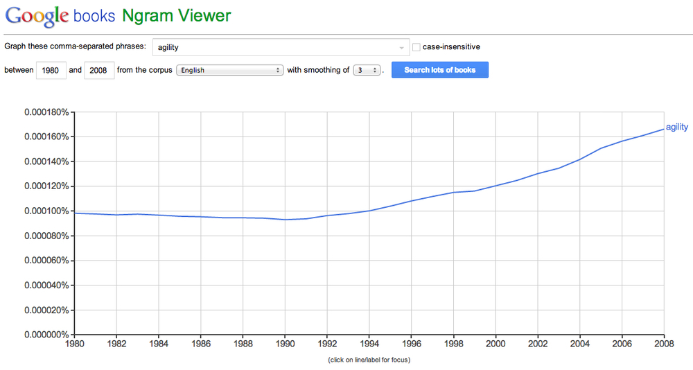 ngram-viewer-brand-agility