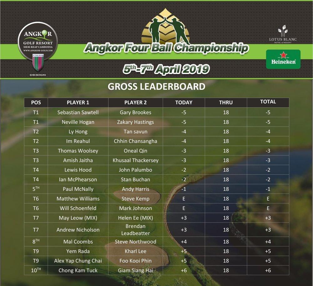 Top 10 Gross -Round 1