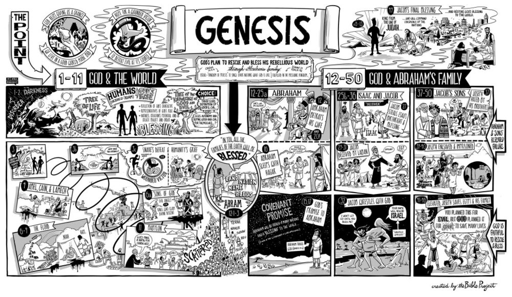 Genesis-Illustration-printout-e1476161711164-1080x626.jpg