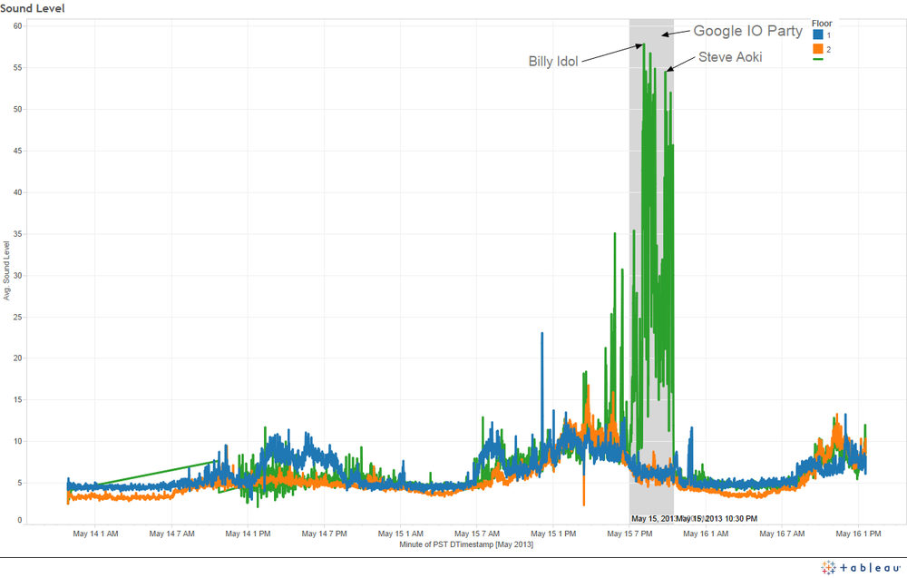 A Tableau visualization of sound readings during the first evening of Google I/O.