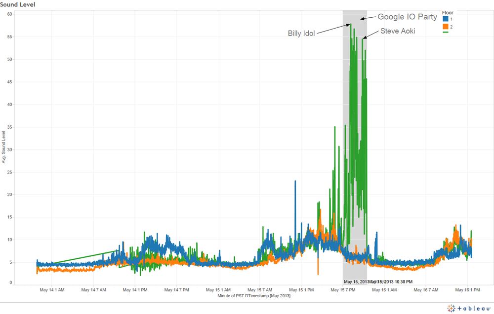 Google I O 2013 Data Sensing Lab