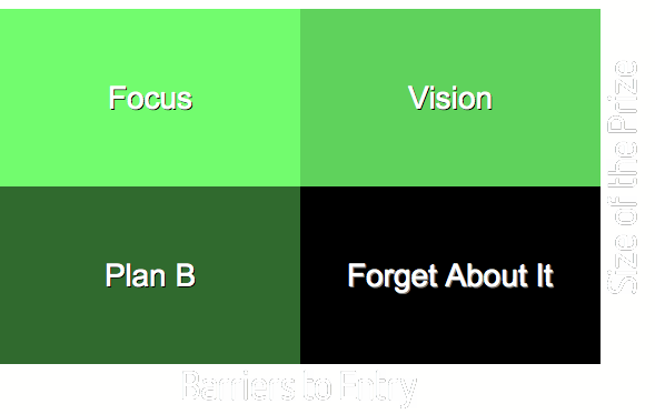 Every idea should be able to fit within one of the quadrants in this Matrix