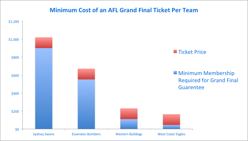 West Coast Eagles are the only ones who don't make you buy a premium membership to have a chance of getting Grand Final tickets.