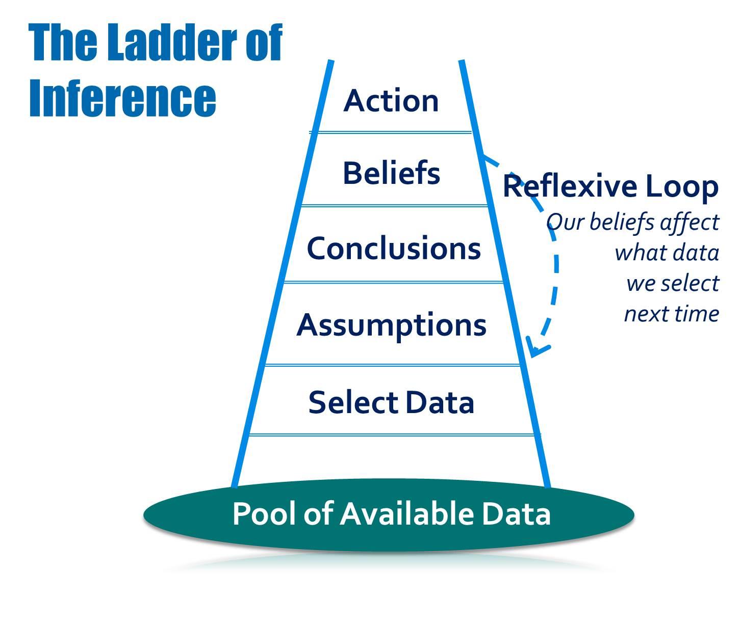chris argyris ladder of inference