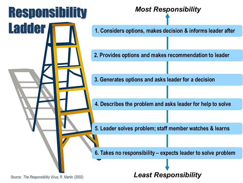 air conditioning ladder diagram accountability ladder diagram a cool tool to lighten your leadership workload and ...
