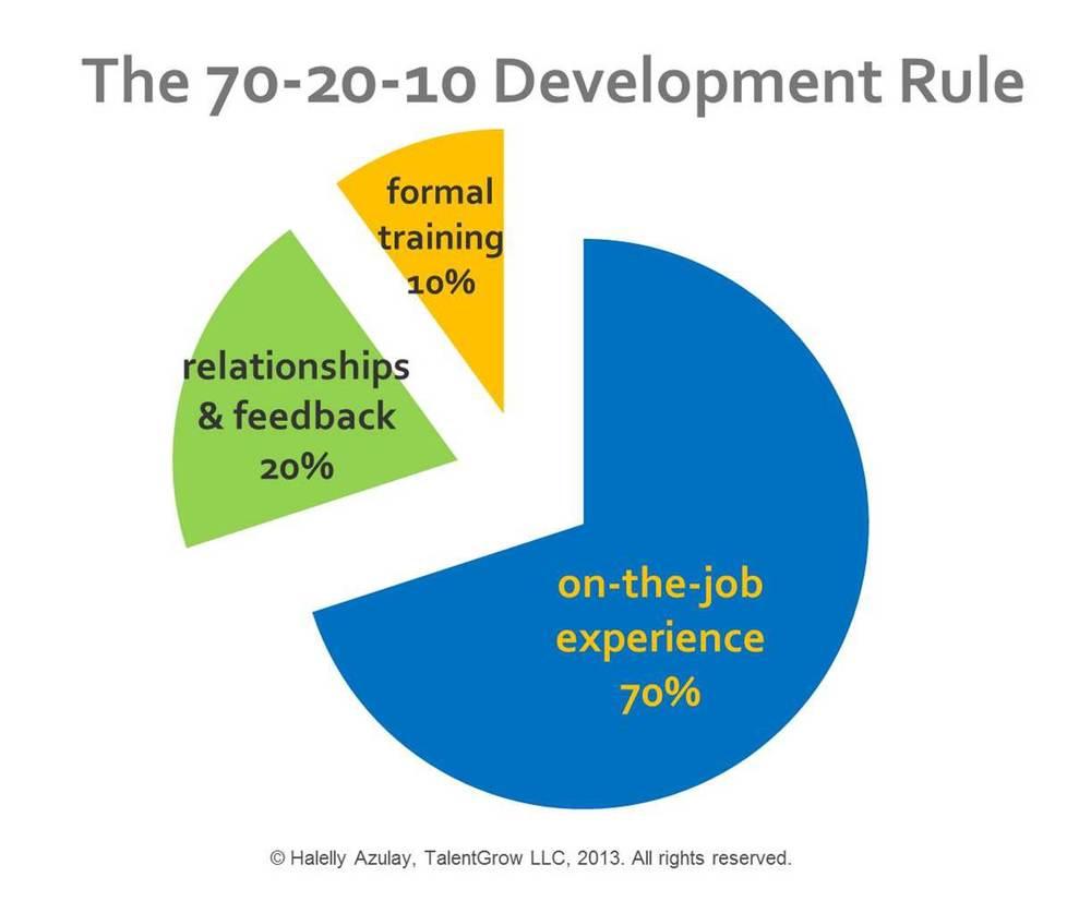 70-20-10 Rule.jpg