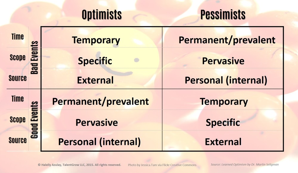 Learned Optimism Explanatory Style
