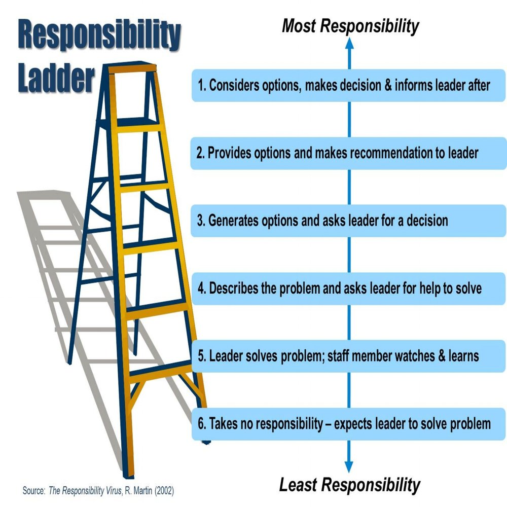 The responsibility ladder.jpg