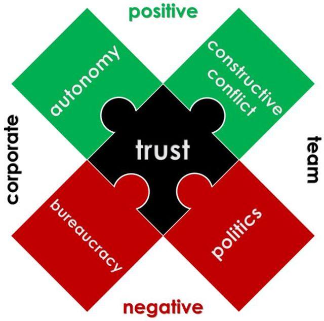 Dr. Yoram Solomon's Trust Model