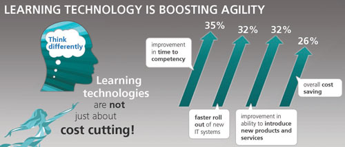Learning Technologies Towards Maturity as in agility and change #LT12uk