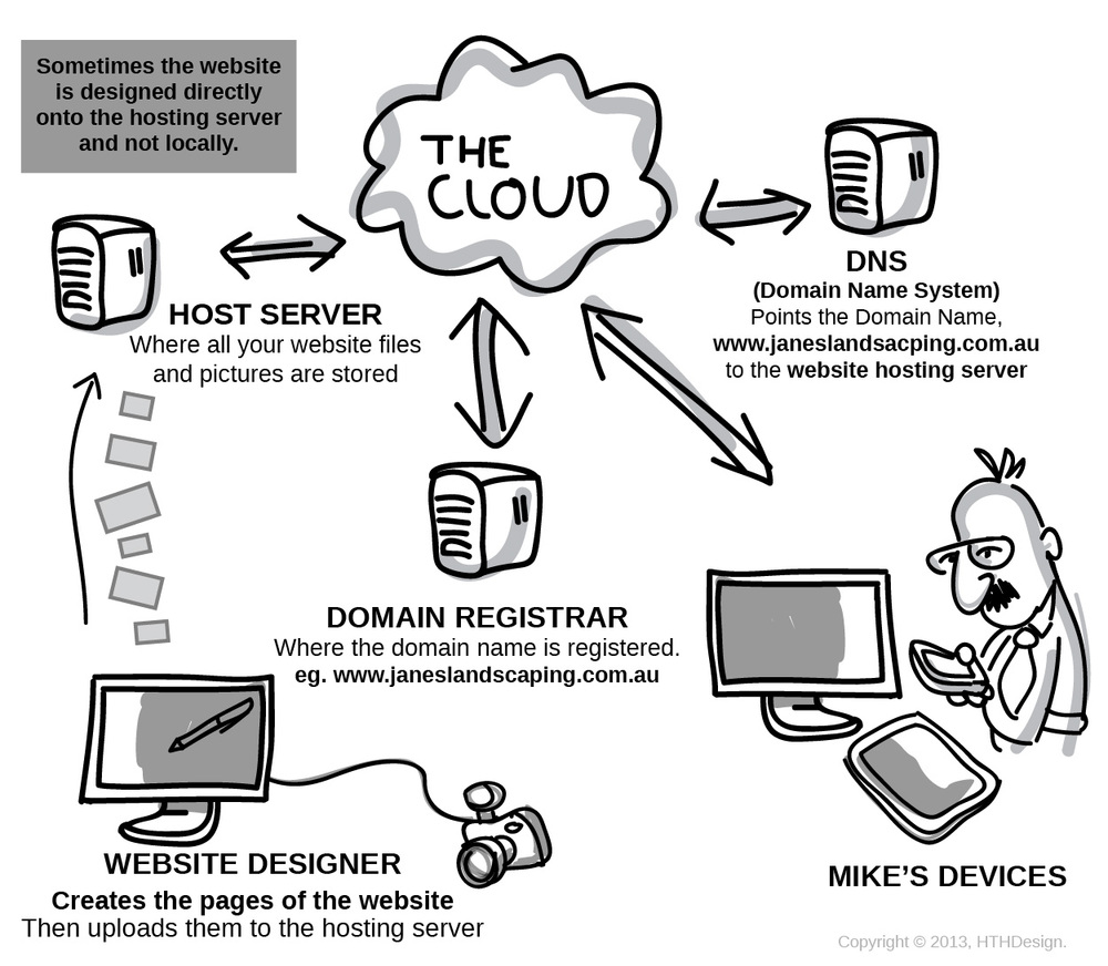 Understanding Website and Domain hosting