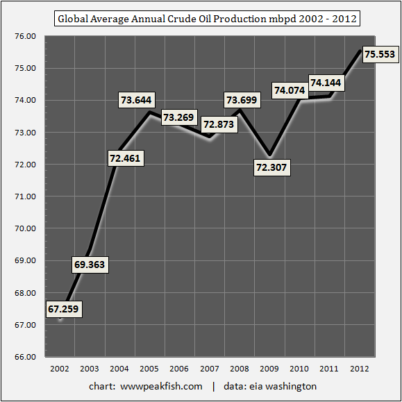 Global-Average-Annual-Crude-Oil-Production-mbpd-2002-2012.png
