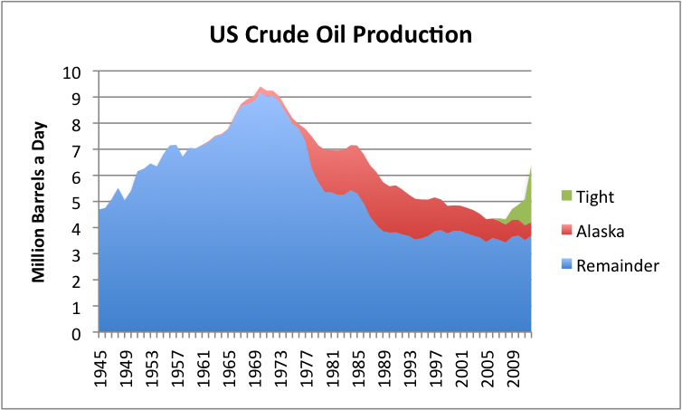 US crude oil production, based on EIA data. 2012 data estimated based on partial year data.