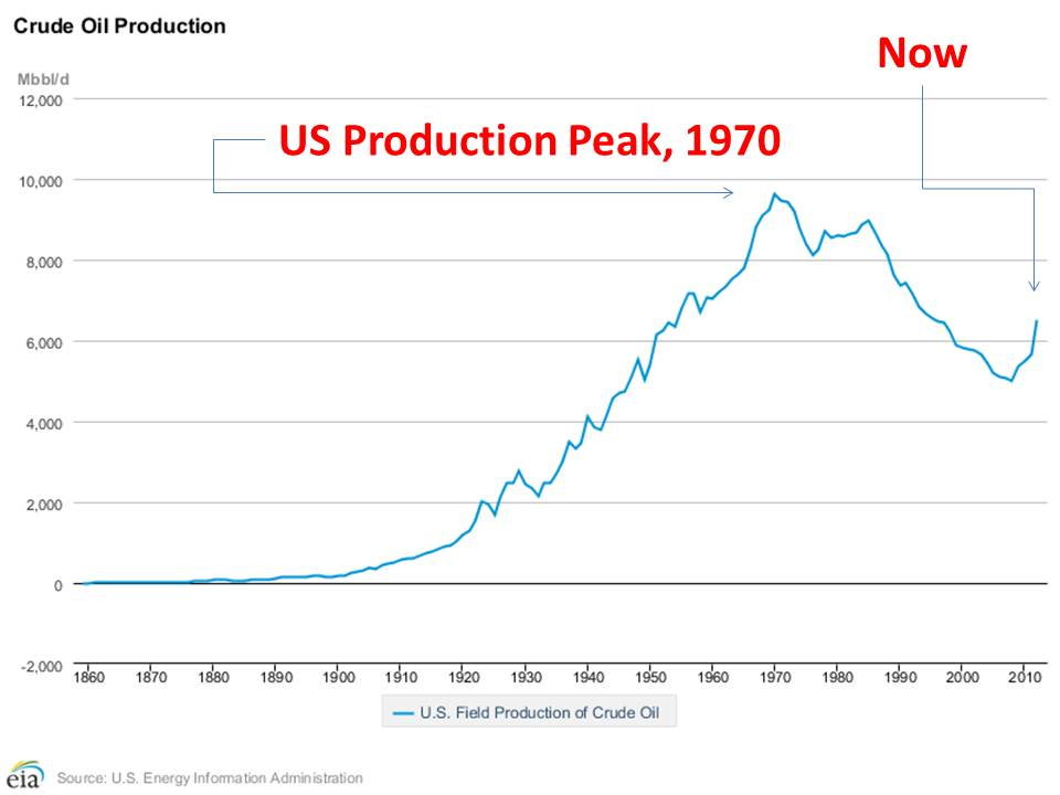 US production still has nearly 3 million barrels/day to gain before it meets the 1970 peak.