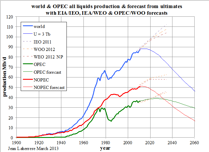 "Graphic from     Jean Lahérrere's recent work: "" World Oil and Gas Production Forecasts Up to 2100 """