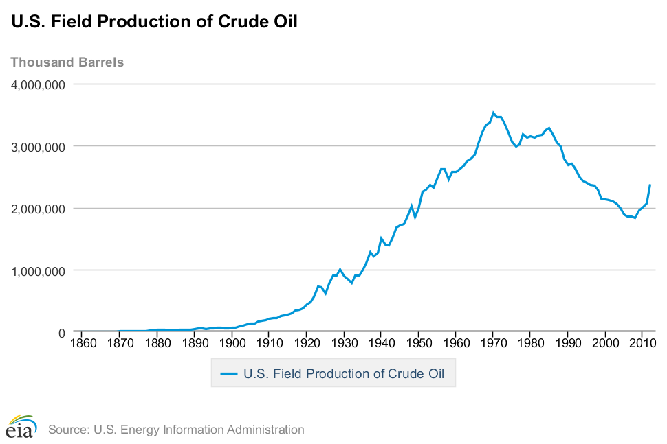 US crude oil production graph from the EIA, showing data from all available years.