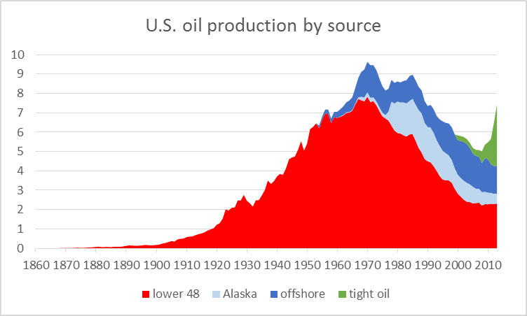 U.S. field production of crude oil, by source, 1860-2013, in millions of barrels per day. Source: Hamilton (2014).