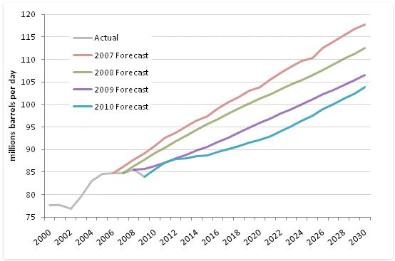 EIA Forecasts of World Petroleum Liquids Production to 2030. Source: EIA IEO 2007-2010.  Chart by Steven Kopits