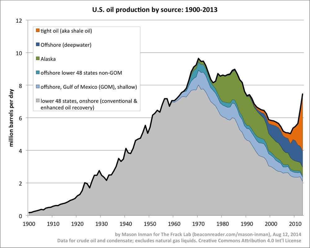 This chart from Mason Inman challenges us to remember that the story of oil production is always the  combination  of unconventional oil gains and conventional oil declines.