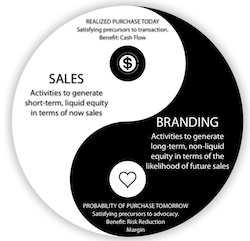 The Yin-Yang of sales and branding.