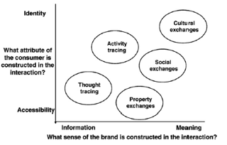 Figure 2. Deighton and Kornfeld's categorization of Interactive Marketing