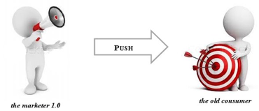 Figure 1: The old paradigm of Push-Marketing  (own illustration based on Hanna et al., 2011; Wind, 2008; Graphics: Presentermedia, n.d.)