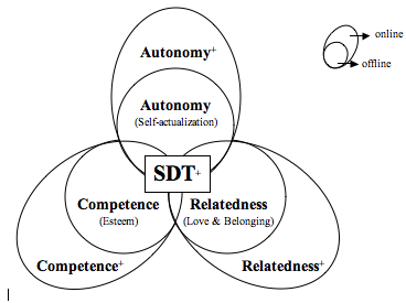 Figure 3: Self -Determination-Theory in the internet era: SDT+  (own model based on Deci & Ryan's SDT theory (1985))