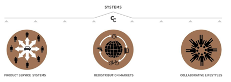 Figure 1: Collaborative Consumption Systems (Botsman, (n.d.)b)