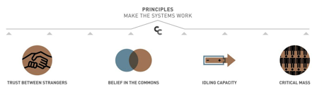 Figure 2: Principles driving collaborative consumption  (Botsman, (n.d.)b)