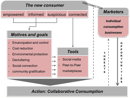 Figure 3:  Interaction Model of the new consumer, collaborative consumption and old markets (Own representation)