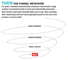 Figure 1 – The funnel metaphor (Edelman, 2010, p.64)
