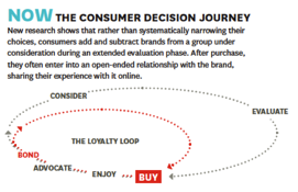 Figure 2 – The consumer decision journey (Edelman, 2010, p.64)