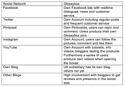 Figure 3 – Social Media Activities of Glossybox