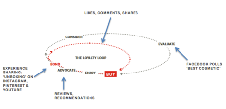 Figure 4 – Glossybox Consumer decision journey