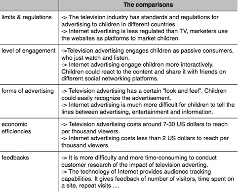 Figure 1: The comparisons of traditional TV advertising and internet advertising. Sources: (Shankar & Batra, 2009; Huang et al, 2013; Brooks-Gunn & Donahus,2008; MediaSmarts, 2012; Moore, 2006)