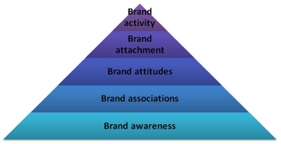 Figure 1. Simplified version of Brand Resonance Model