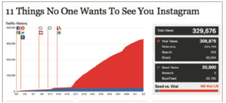 Figure 1: 11 Things No One Wants To See You Instagram (Adapted from Brand Lift, 2012)