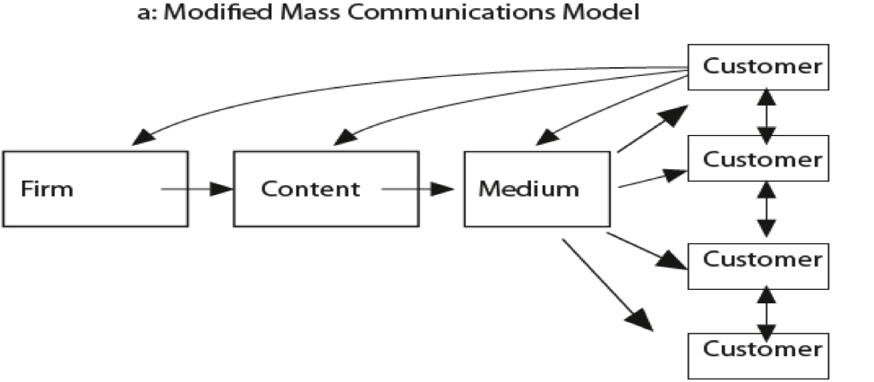 "Fig. 2. (a) Modified mass communications model. Source: Donna L. Hoffman and Thomas P. Novak (1996), ""Marketing in Hypermedia Computer-Mediated Environments: Con- ceptual Foundations,"" Journal of Marketing, 60 (July), PP. 50–68                 Alix     Normal     0     0     2013-02-18T21:50:00Z     2013-02-18T21:50:00Z     1     32     188     1     1     230     11.768                          0             0     0"