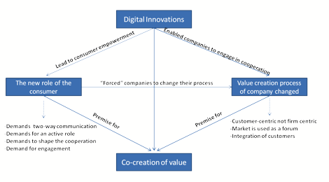 Graph 2: Factors that lead to the emergence of the process of co-creating value